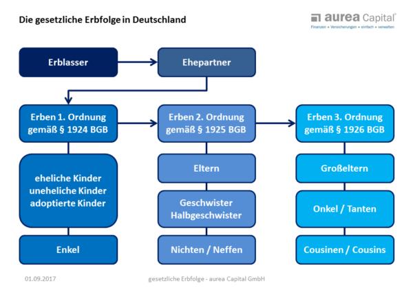 Gesetzliche Erbfolge in Deutschland